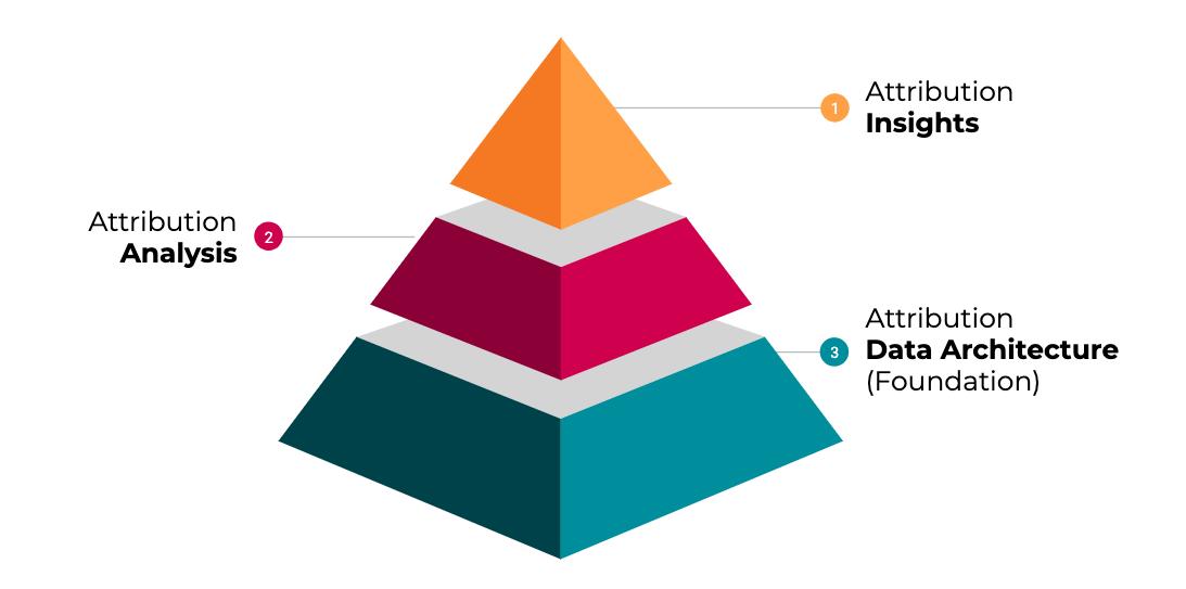 DemandLab's attribution framework