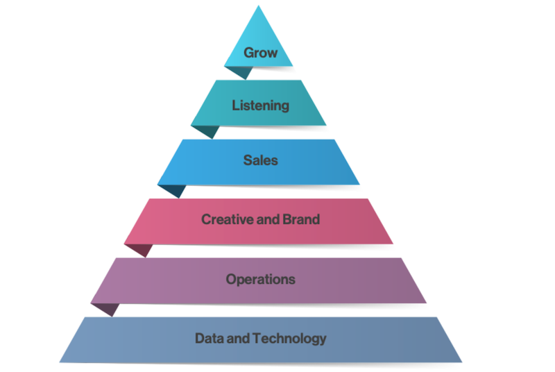 "DemandLab has designed a ""Marketing Hierarchy of Needs"""