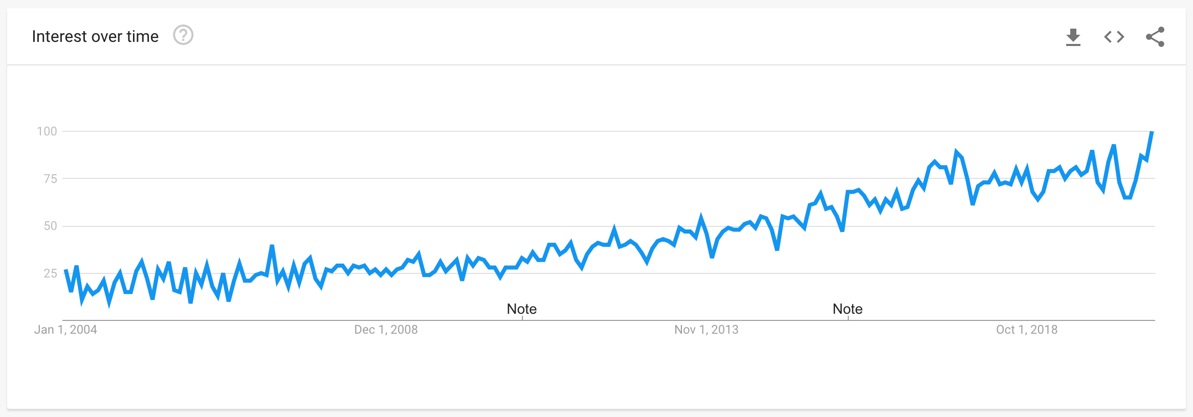 Google trends graph tracking the interest for customer experience from 2004 to 2020