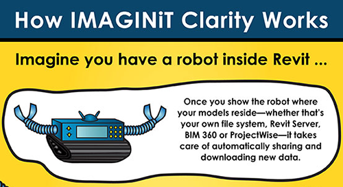 Ever Wonder How IMAGINiT Clarity for Revit Works?
