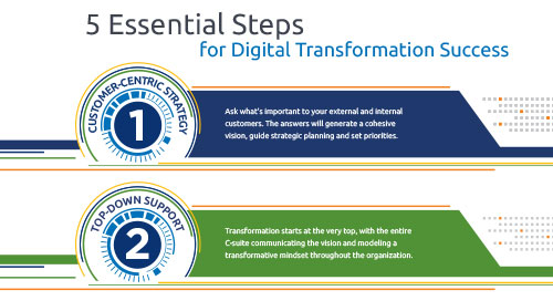 5 Essential Steps for Digital Transformation Success