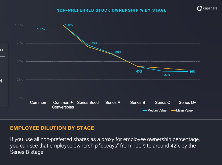 An illustration of employee equity by stage from the private company equity statistics report from 2018