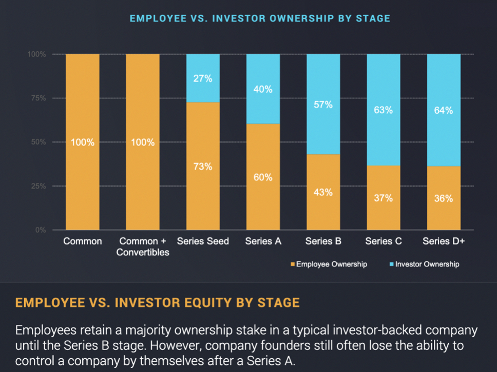 An Image of employee equity ownership by stage from the 2018 private company equity report by CapShare