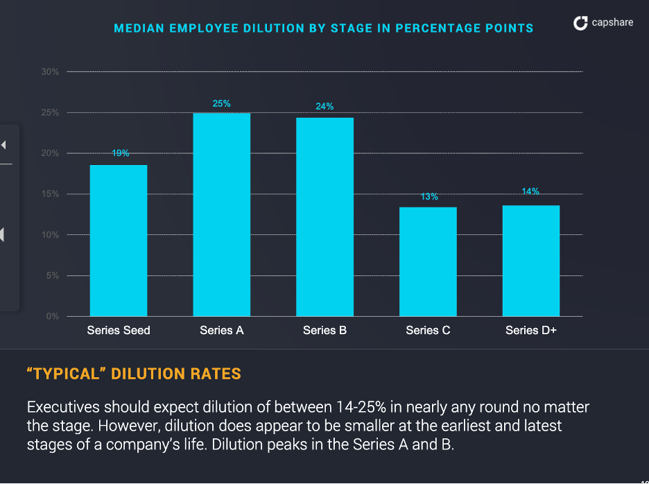 An illustration of median employee equity in percentage points from the 2018