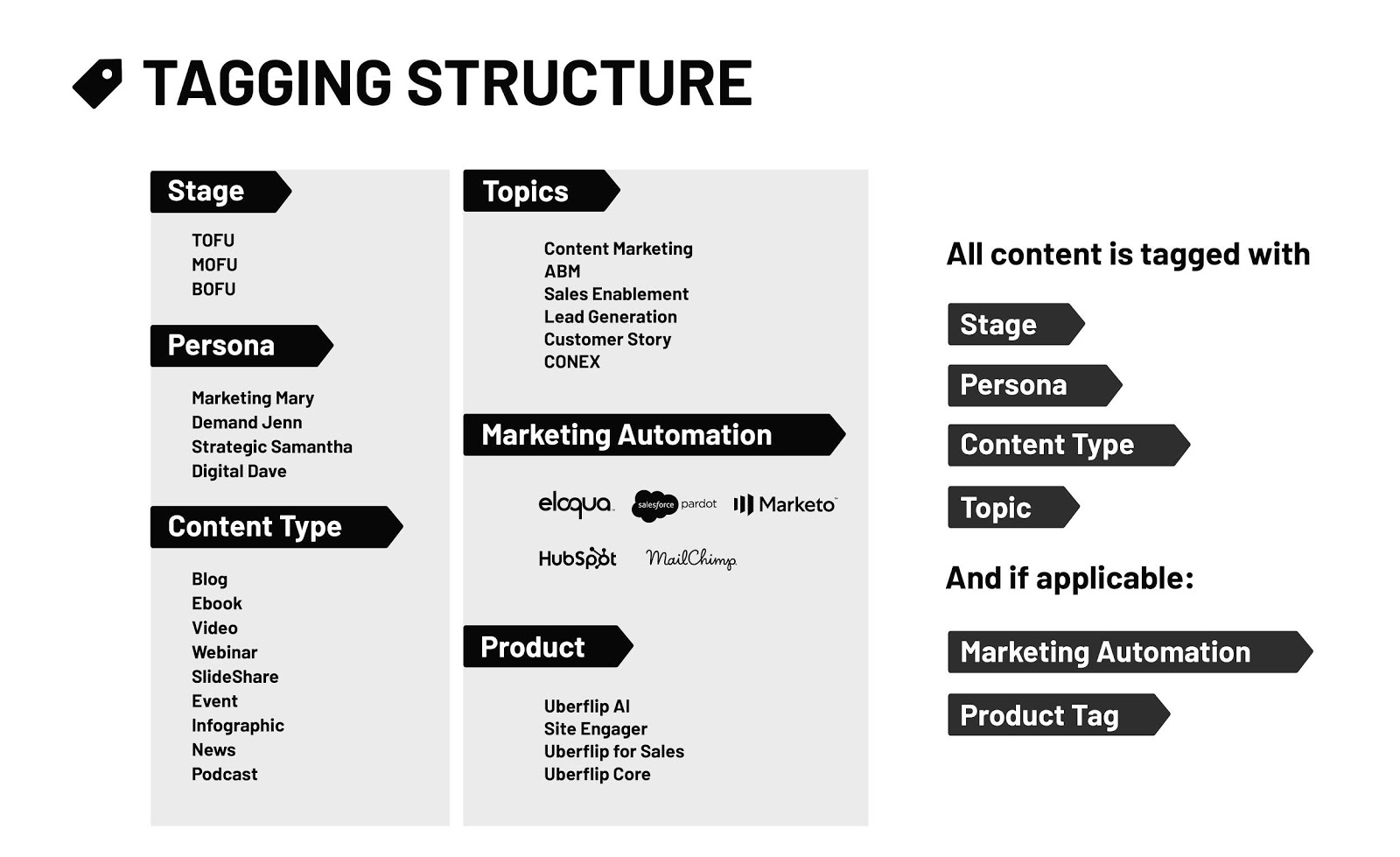 Uberflip's Tagging Structure
