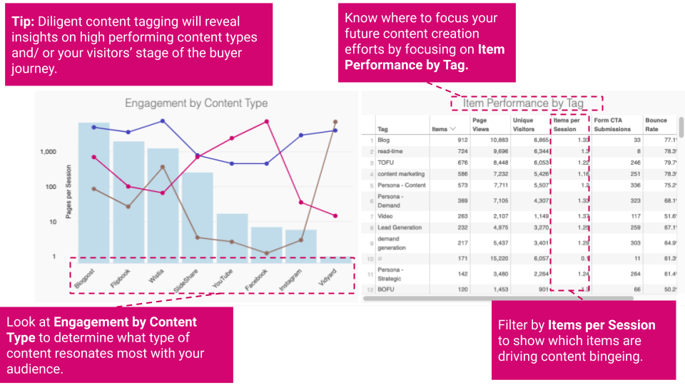 Uberflip Analytics Engagement by Content Type