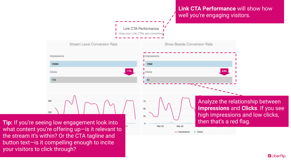 Uberflip Analytics Link CTA Performance
