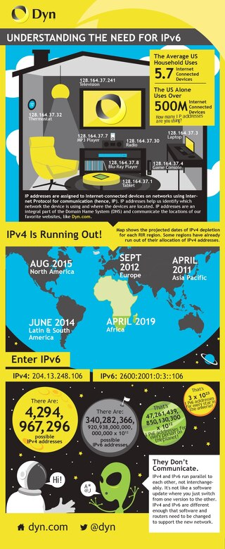 Understanding the Need for IPv6