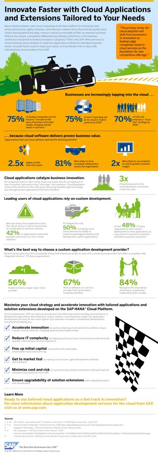 Innovate Faster with Cloud Applications Tailored to your Needs