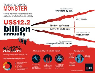 Tame your Capital Monster infographic
