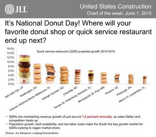 Where are you celebrating National Donut Day?