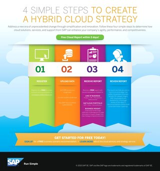 Free Cloud Report for SAP Customers - Business Scenario Recommendations