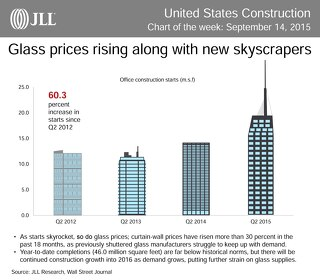 Glass prices rising along with new skyscrapers