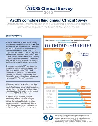 ASCRS Clinical Survey 2015