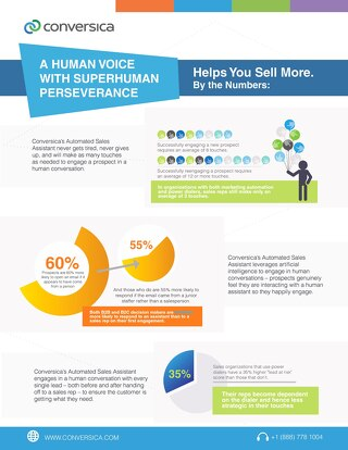 A Human Voice with Superhuman Perseverance, Helps You Sell More: By the Numbers [Infographic]