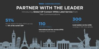 Global SIP Connect White Label - Partner with the Leader
