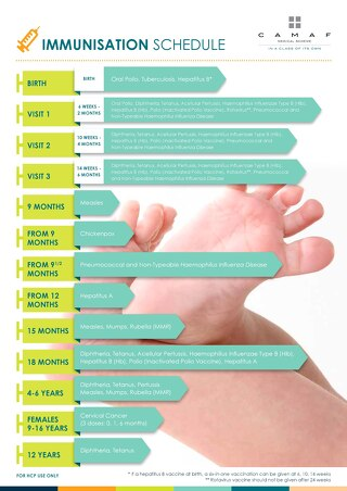 Immunisation Schedule - From birth to 12 years