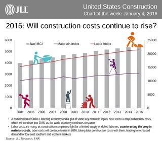 2016: Will construction costs continue to rise?
