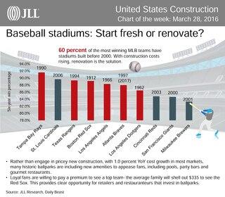 Baseball stadiums: Start fresh or renovate?