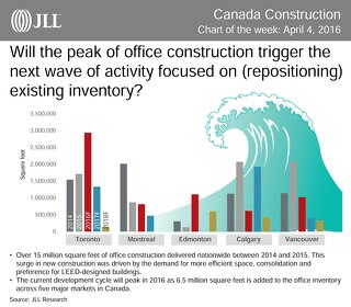 Canada office construction 2016