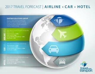 2017 Travel Forecast