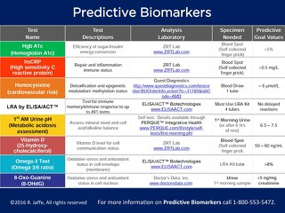 Predictive BioMarker Tests Table 2016
