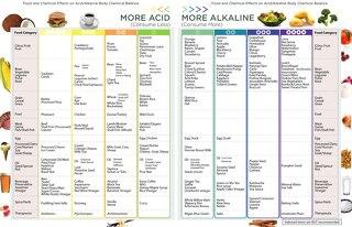 Acid-Alkaline Foods Chart
