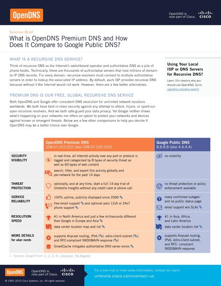 How opendns compares to google contents of this issue fandeluxe Images