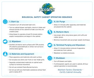 [Infographic] Biosafety Cabinet Operating Label
