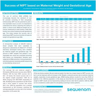 Success of NIPT based on Maternal Weight and Gestational Age