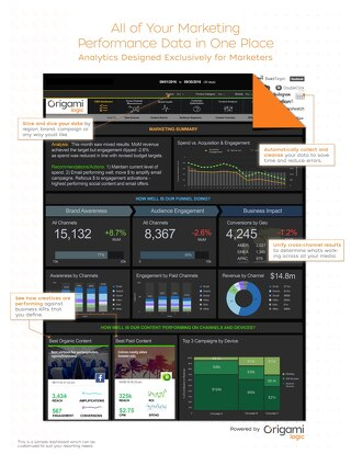 Dashboard: Marketing Analytics