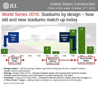 World Series 2016: How do old and new stadiums match up?