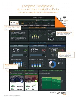 Dashboard: CMO Media Transparency