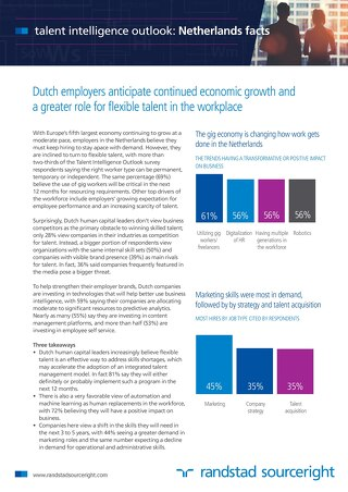 Netherlands Fact Sheet - Talent Intelligence Outlook 2016