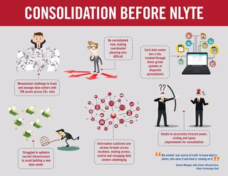 Consolidation Before vs After Nlyte
