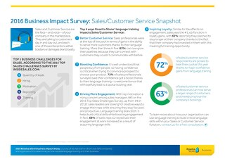 2016 Business Impact Survey: Sales/Customer Service Snapshot