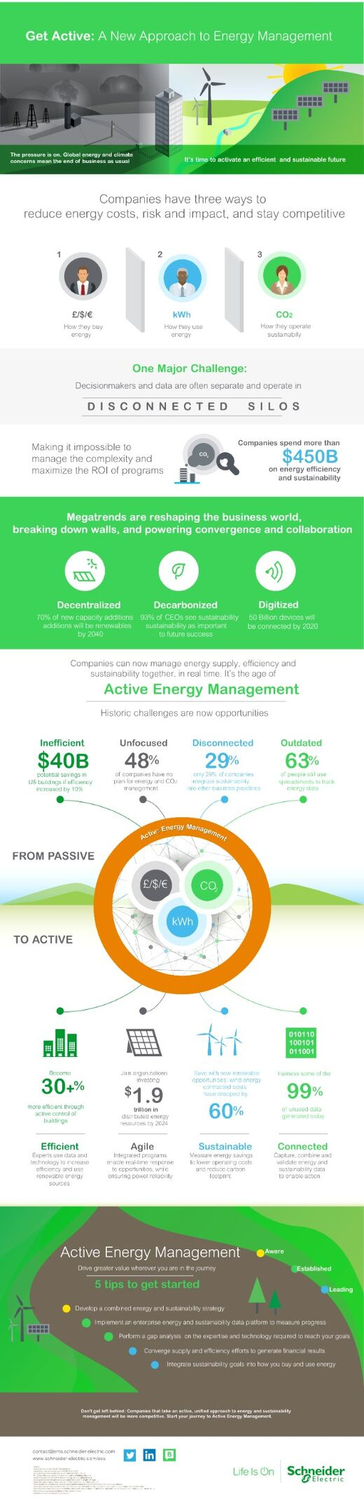 Get Active: A New Approach to Energy Management