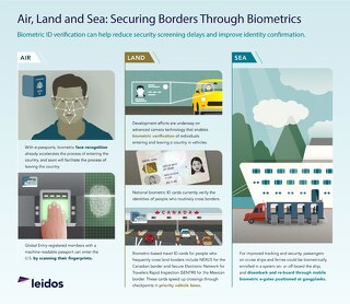 Air, land and sea: Securing borders through biometrics