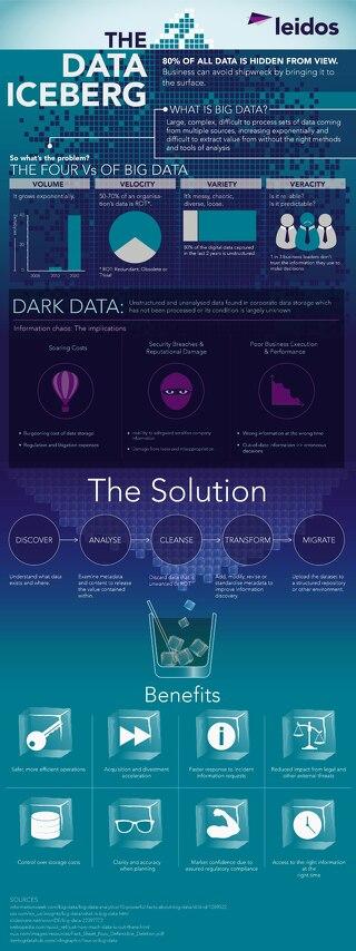 The Data Iceberg Infographic