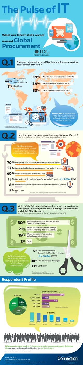 Infographic: Global Trends & IDG Tech Pulse Results