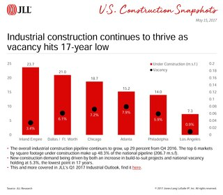 Industrial construction continues to thrive as vacancy hits 17-year low