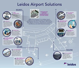 Leidos Airport Solutions Infographic