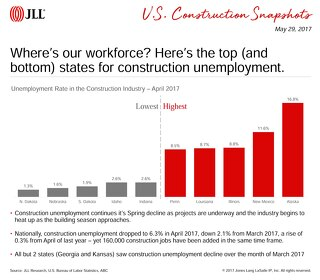 Where's our workforce? Here's the top (and bottom) states for construction unemployment