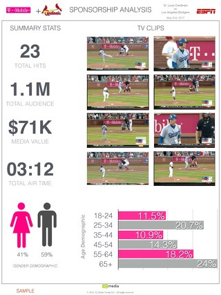 T-Mobile sponosorship analysis