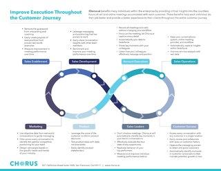 Customer Journey Benefits