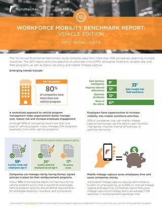 Benchmark Report Highlights