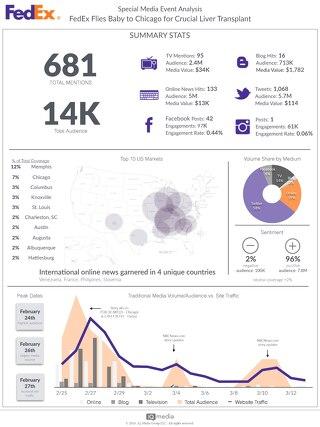 FedEx Media Event Analysis