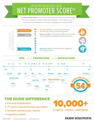Dude Solutions Net Promoter Score