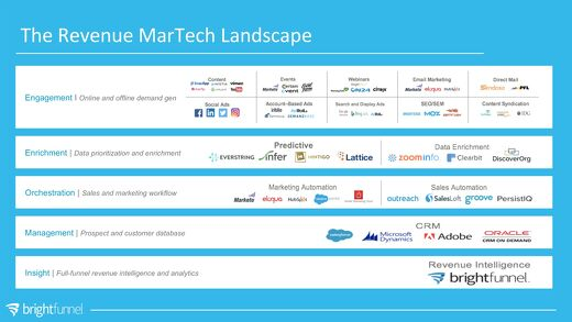 The Revenue MarTech Landscape