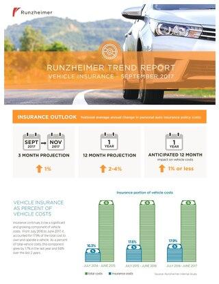 Vehicle Insurance Trend Report